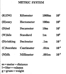 Metric Units Chart Helpful Metric System Chart Metric System Nursing Math