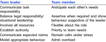 Qualities Of An Effective Team Download Table