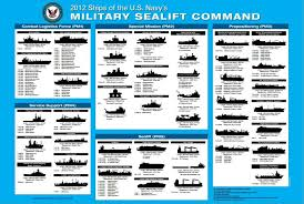 Us Navy Ship Chart This Is Your Go To Graphic To Understand The Us Navy Fleet