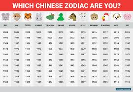 Chinese Birth Order Chart 39 Extraordinary Chinese Animal New Year Chart
