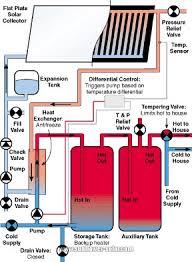 solar water heater loop diagram wiring diagram for car engine hot water circulating pump diagram further wiring meter box diagram further boiler plumbing schematic furthermore heat