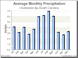 Rainforest Weather Chart Climate In Charleston Ap South Carolina