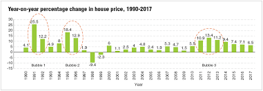 Housing Bubble Or Housing Cycle Edgeprop My