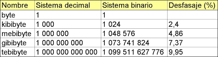 tabla 5 desfasaje en la capacidad de almacenamiento al expresar el valor en términos de