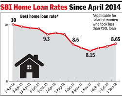 Sbi Car Loan Rate Of Interest Chart Home Loans Get Costlier As Sbi Icici Hike Rates Times Of