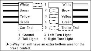 wiring diagram for trailer lights 5 way wiring boat trailer wiring diagram 5 way wiring diagram schematics on wiring diagram for trailer lights 5