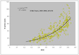 Winter Wheat Growth Stages Chart Nitrogen Uptake In Corn And Wheat Nitrogen Use Efficiency
