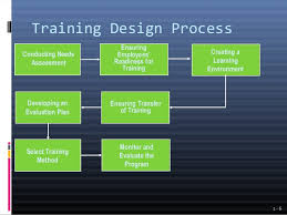 Employee Training Powerpoint Employee Training Powerpoint Rome Fontanacountryinn Com