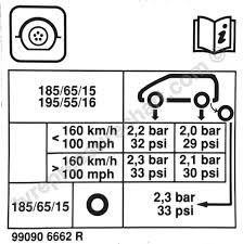 Reanult Clio 2018 Tyre Pressure Settings