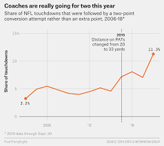 Football 2 Point Conversion Chart Nfl Coaches Are Going For Two More Than Ever It Took Them