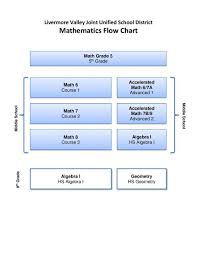 Curriculum Instruction Math Placement