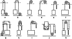 home elevator article about home elevator by the dictionary functional diagrams of elevator mechanisms a and b winch located at bottom of shaft c and d winch located at top of shaft