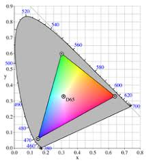 Rgb Color Mixing Chart Rgb Color Model Wikipedia