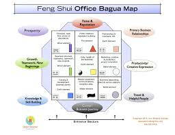 Feng Shui Map for the office