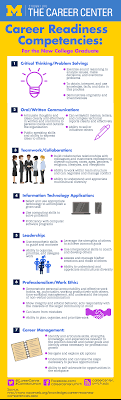 career readiness career center the seven competencies infographic