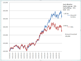 Mutual Fund Performance Chart Investing In Mutual Funds Online Mutual Fund Advice India