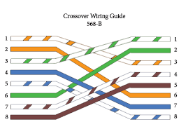 straight through crossover rollover cable pinouts explained crossover wired