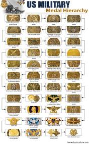 Military Medal Hierarchy Structure Military Medals Chart