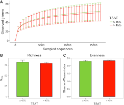 Increased Transferrin Saturation Is Associated With