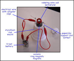 motors montessori muddle diagram showing the parts of a simple motor