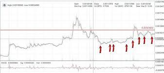 Trade Recommendation N 35 Buy Nmc Steemit