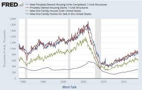 New Single Family Home Sales Vs New Residential Construction