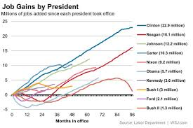 Obama Job Growth Chart In Ranking Presidents By Job Creation Obama Still Lags