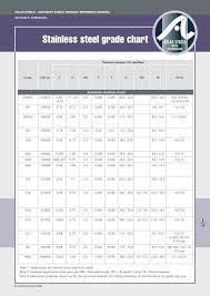 Stainless Steel Grade Chart Pdf Stainless Steel Grade Chart Pdf Atlas Steels