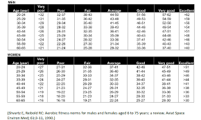 Fitness Level Chart By Age Suunto Ambit3 Peak Features Running Performance Level