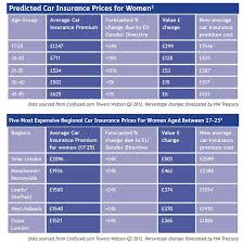 change the five most expensive regional car insurance s for women aged between 17