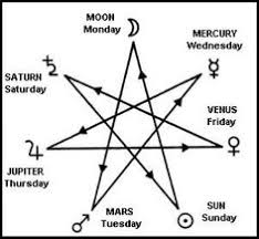 Image result for the seven alchemical planets