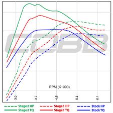 Cobb Tuning 2005 Subaru Impreza Wrx Sti Stage 2 Map