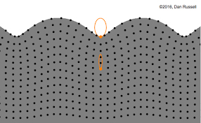 transverse and longitudinal waves venn diagram longitudinal and transverse wave motion