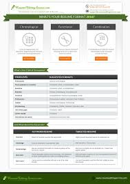 Top 10 Best Resume Formats Resume Template Easy Http Www
