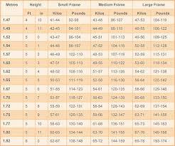 Memorable Proper Weight For Women Chart Healthy Weight Range