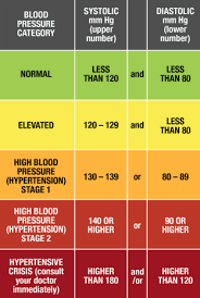 Heart Systolic And Diastolic Chart Blood Pressure Is Written As Two Numbers Such As 112 78 Mm