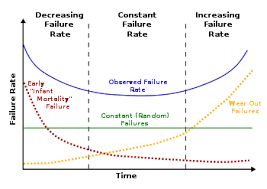 Bathtub Curve Wikipedia