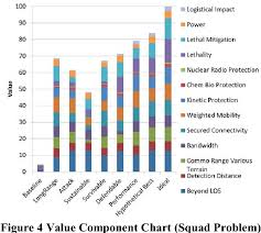 Trade Off Chart Figure 4 From Multiobjective Decision Analysis With