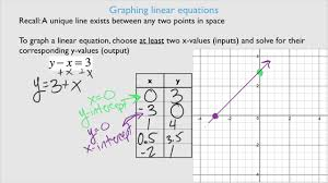 3 1 3 2 open sentences and graphing linear equations