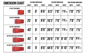 Container Specification Charts In 2019 Container