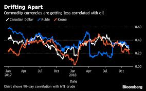 Crude Collapse Is Sending Shockwaves Across Global Markets