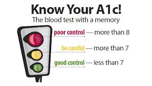 How To Calculate Your A1c Glucosetracker Net