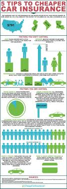 we make sure you get the est car insurance see the following infographic