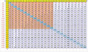 23 True Multiplication Chart All The Way To 12