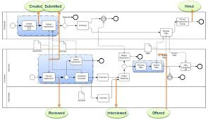 Company Business Process Flow Chart Detailed Process Model Smart Use Of Business Process