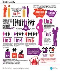 poster for tomorrow equality gender now by aurora deltell via  these statistics outline the major gender inequalities in society