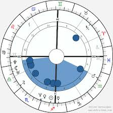 Jay Z Birth Chart Horoscope Date Of Birth Astro
