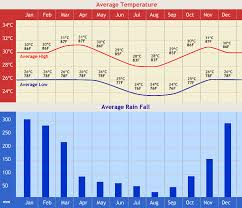 Bali Weather Seasons Chart Weather