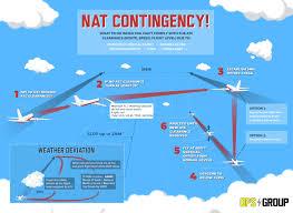 New Nat Contingency Procedures For 2019 International Ops