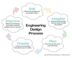 Engineering Design Phases Breaking Down The Engineering Design Process Edp